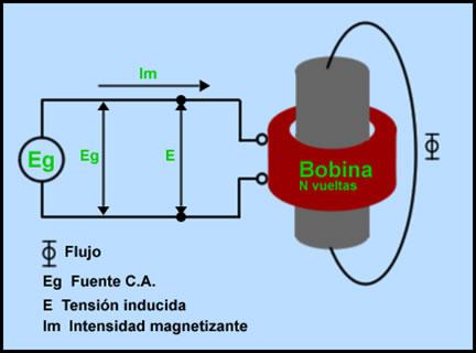Tipos De Transformadores Electricos Pdf